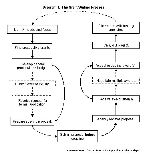 Steps for writing a research proposal
