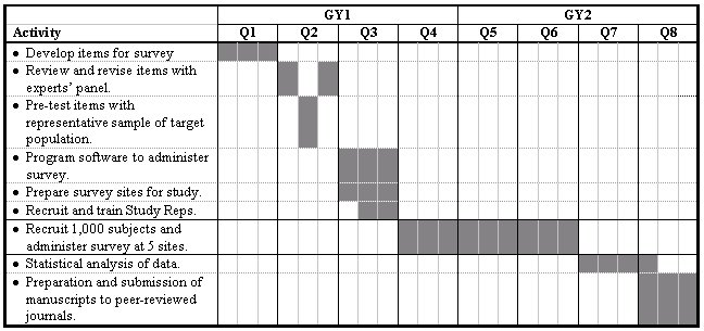 A chart displaying project activities with activities listed in the left column and grant years divided into quarters in the top row with rectangles darkened to indicate in which quarter each activity in the left column occurs.