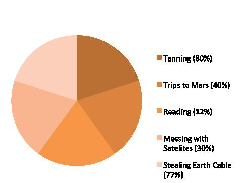 second bad pie chart