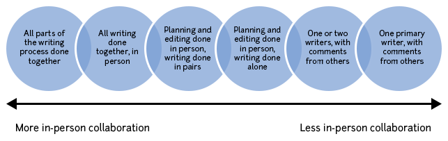 """A diagram illustrating the spectrum of collaboration in group writing with """"more in-person collaboration"""" on the left and """"less in-person collaboration"""" on the right."""