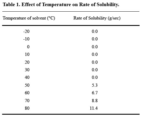 A table labeled Effect of Temperature on Rate of Solubility with temperature of solvent values in 10-degree increments from -20 degrees Celsius to 80 degrees Celsius that does not show a corresponding rate of solubility value until 50 degrees Celsius.