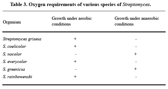 A table labeled Oxygen requirements of various species of Streptomyces showing the names of organisms and two columns that indicate growth under aerobic conditions and growth under anaerobic conditions with a plus or minus symbol for each organism in the growth columns to indicate value.