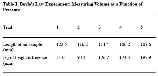 A table labeled Boyle's Law Experiment: Measuring Volume as a Function of Pressure that presents the trial number, length of air sample in millimeters, and height difference in inches of mercury, each of which is presented in rows horizontally.
