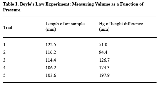 A table labeled Boyle's Law Experiment: Measuring Volume as a Function of Pressure that presents the trial number, length of air sample in millimeters, and height difference in inches of mercury, each of which is presented in columns vertically.