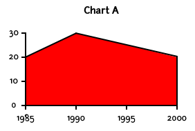 A chart labeled A with numbers along the Y axis in increments of 10 from 0 to 30 and years along the X axis in increments of 5 from 1985 to 2000 that shows a mild increase, followed by a slow decline.