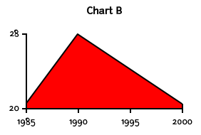 A chart labeled B with a value of 20 and a second value of 28 along the Y axis and years along the X axis in increments of 5 from 1985 to 2000 that shows a steep jump, followed by a sharp drop-off.