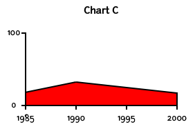 A chart labeled C with a value of 0 and a second value of 100 along the Y axis and years along the X axis in increments of 5 from 1985 to 2000 that shows virtually no change over time.