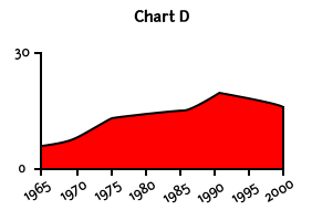 A chart labeled D with a value of 0 and a second value of 30 along the Y axis and years along the X axis in increments of 5 from 1965 to 2000 that shows the downward trend from 1990 to 2000 goes against a long-term upward trend.