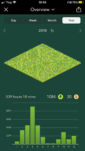 A screenshot of the Forest app showing the person's grown trees compared to their failed trees and time spent not checking their phone over the year.
