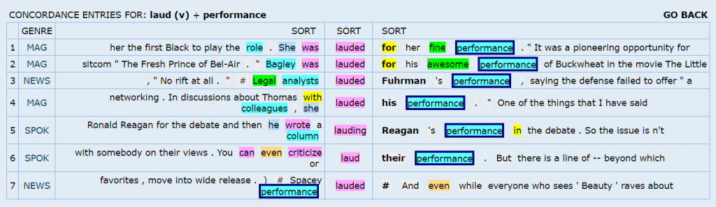 """A screenshot of the Word and Phrase Tool showing instances in which """"laud"""" and """"performance"""" are used together in different sentences as well as the genre in which those sentences appear."""