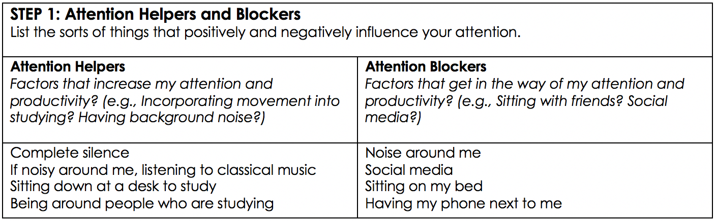 """The table outlines step 1 for the Optimizing Attention Worksheet. The table focuses on attention helpers and blockers that positively and negatively influence attention. Under helpers, the author has listed """"complete silence,"""" """"classical music,"""" and """"being around people who are studying."""" Under blockers, the author has listed """"noise,"""" """"social media,"""" """"phones,"""" and """"sitting on my bed."""""""