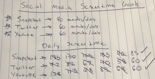 The author's written list of screen time goals for Snapchat, Twitter, and YouTube, along with a daily schedule to reduce screen time.